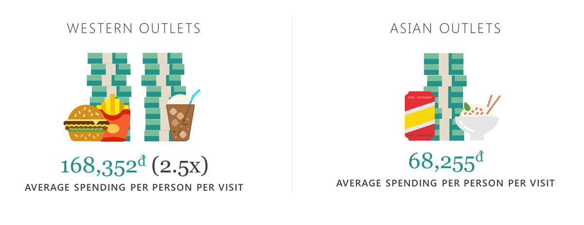 Decision Lab: Vietnamese average spending in restaurant