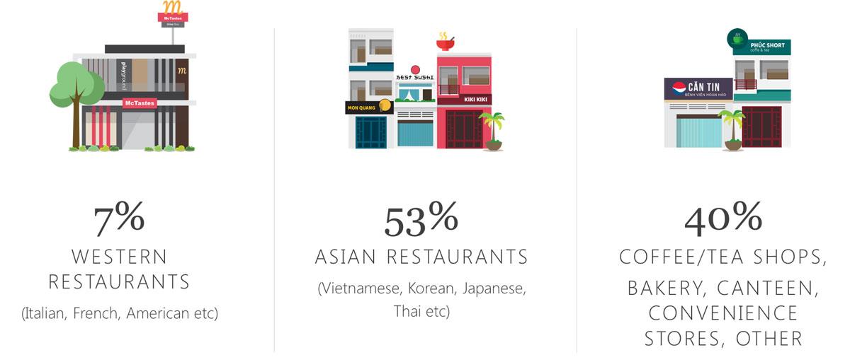 Decision Lab: restaurants styles in Vietnam