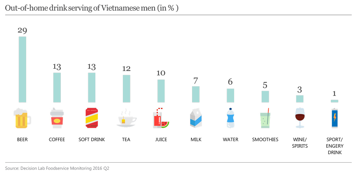 Out-of-home drink serving of Vietnamese men