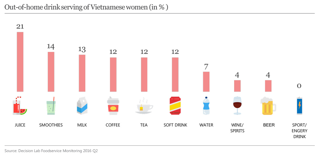 Out-of-home drink serving of Vietnamese women