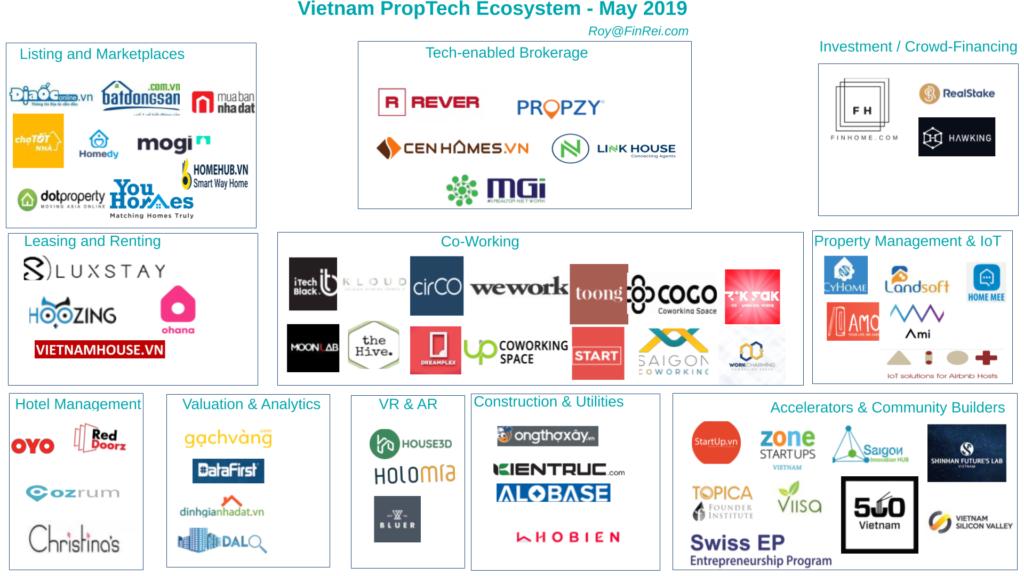 Property Tech Market Map Vietnam