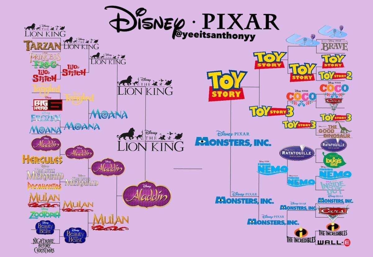 disney vs pixar