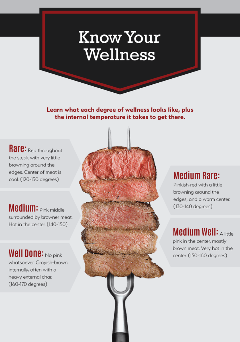 Steakwellness